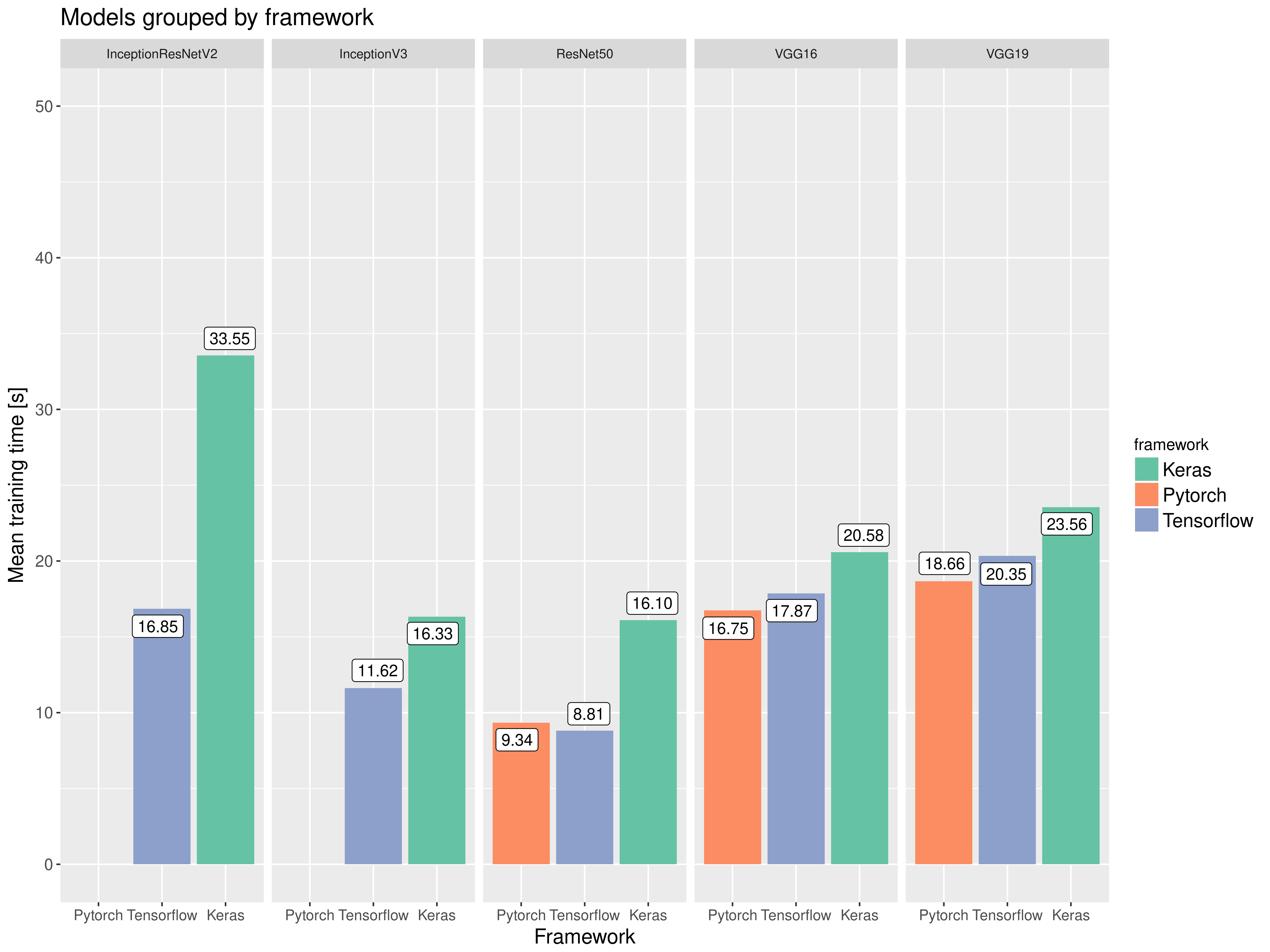 Deep Learning Frameworks Speed Comparison - Deeply Thought